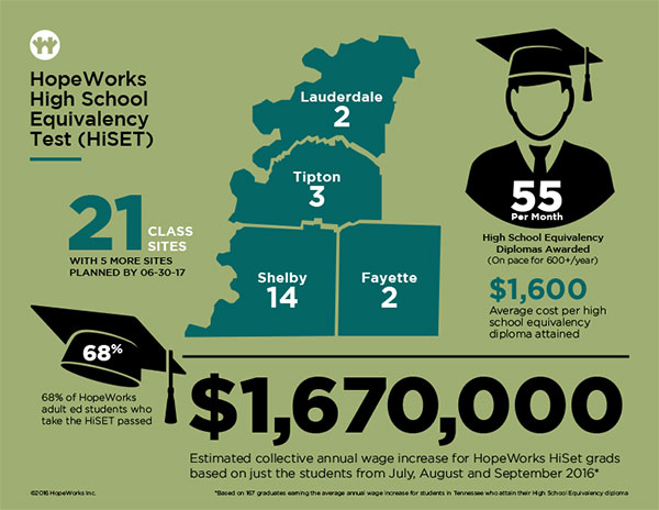 Infographics, including this highlighting the High School Equivalency Test program, depicted HopeWorks' successes and impact statistics at-a-glance and were used in presentations, case statement brochures and as downloadable PDFs on the campaign landing page.